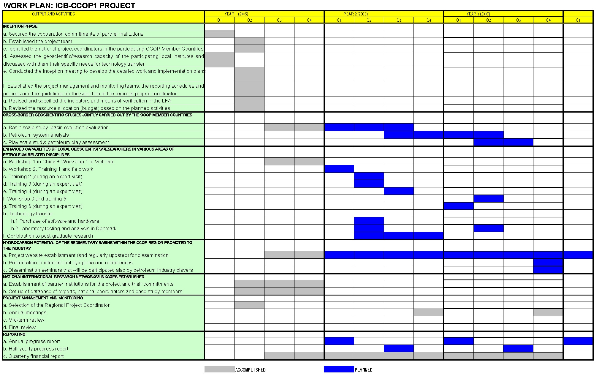 Workplan for Project activity plan template